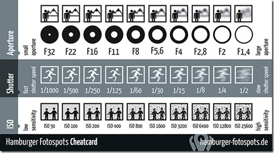 cheatsheat-exposure-triangle