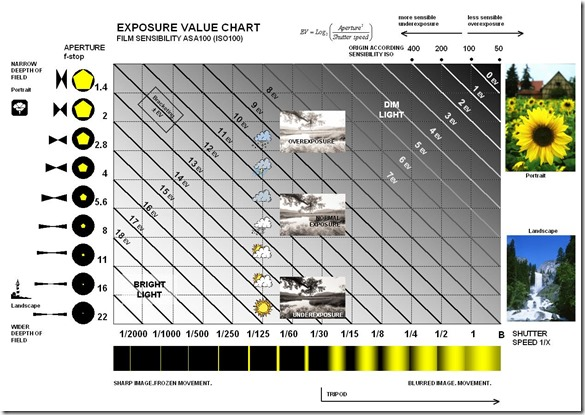 Exposure_Value_Chart